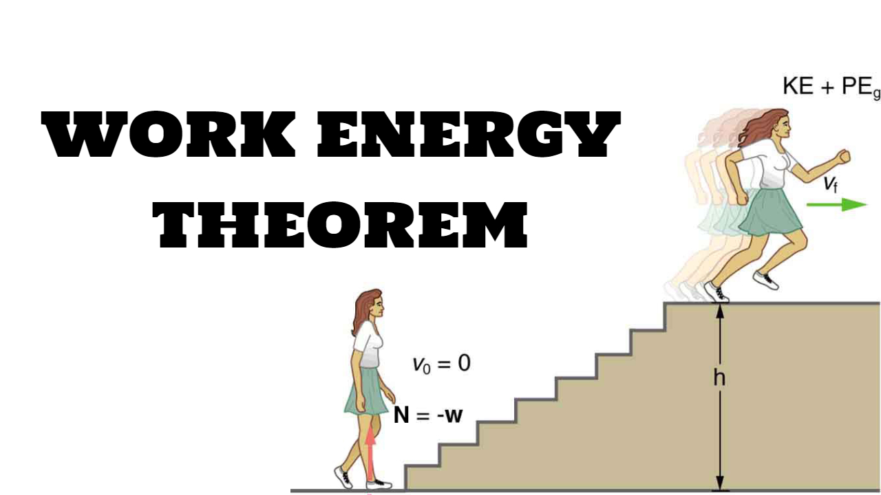 Photo of Work Energy Theorem and Potential Energy