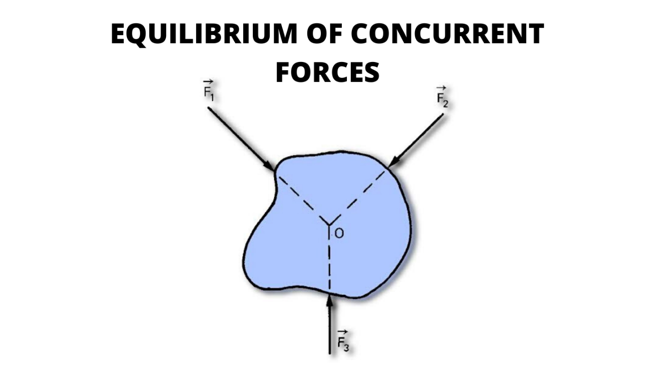 Photo of Equilibrium of Forces In Physics